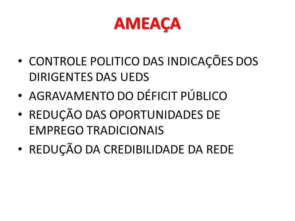 AMEAÇA CONTROLE POLITICO DAS INDICAÇÕES DOS DIRIGENTES DAS UEDS