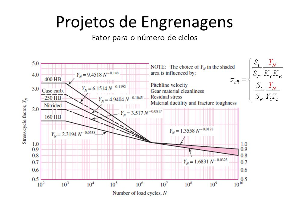 Projetos de Engrenagens Fator para o número de ciclos