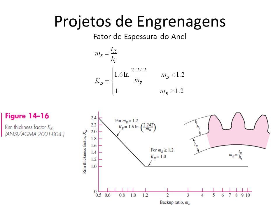 Projetos de Engrenagens Fator de Espessura do Anel