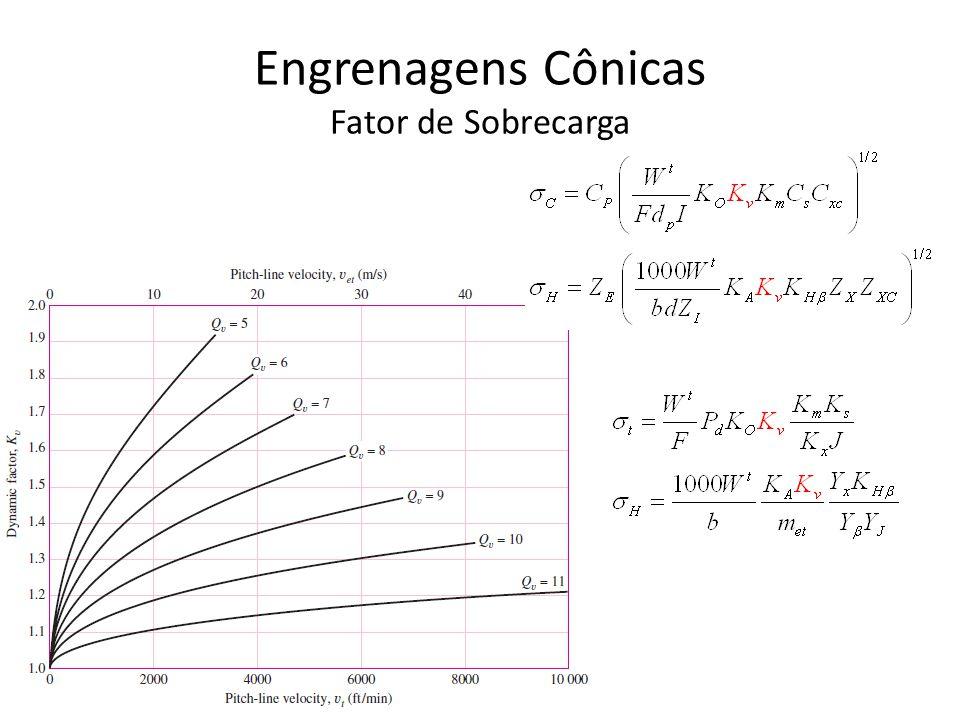 Engrenagens Cônicas Fator de Sobrecarga