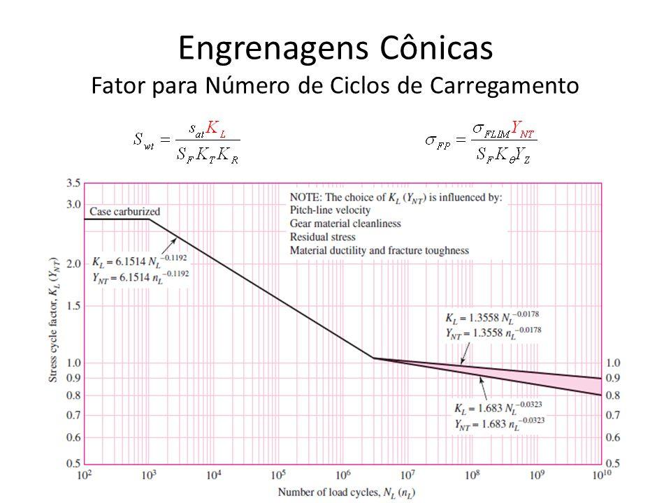Engrenagens Cônicas Fator para Número de Ciclos de Carregamento