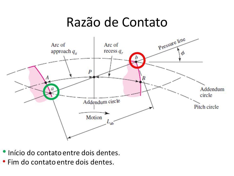 Razão de Contato Início do contato entre dois dentes.