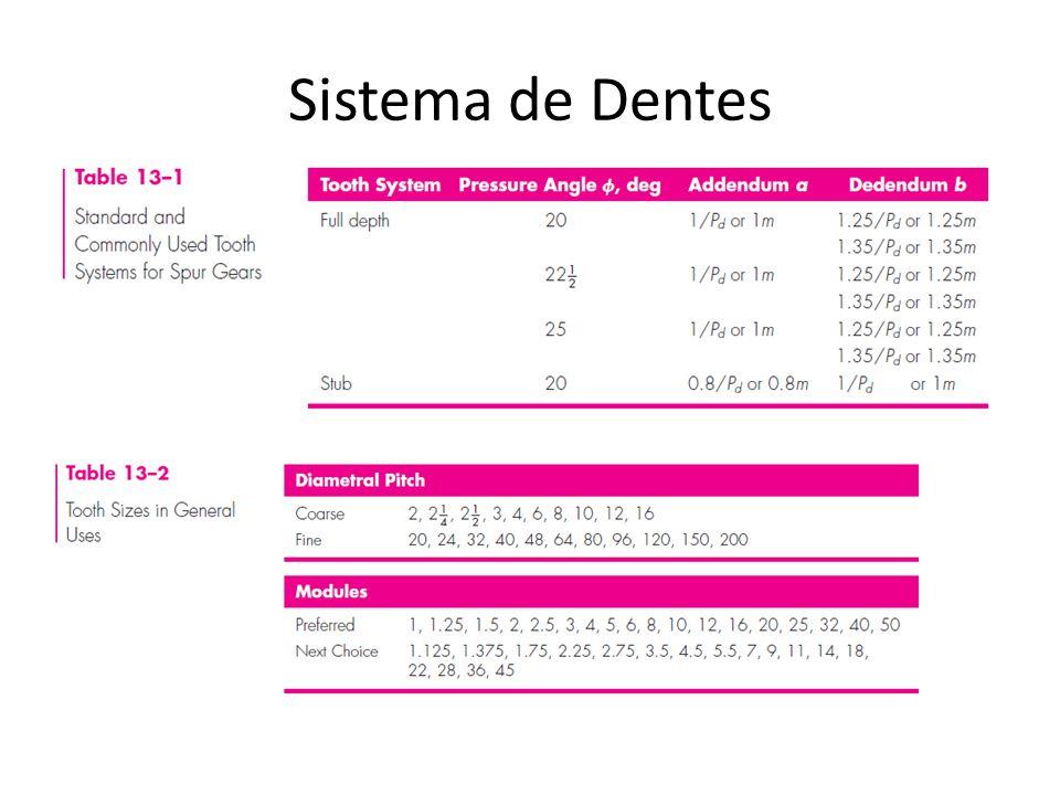 Sistema de Dentes