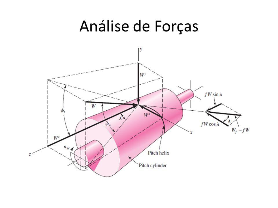 Análise de Forças