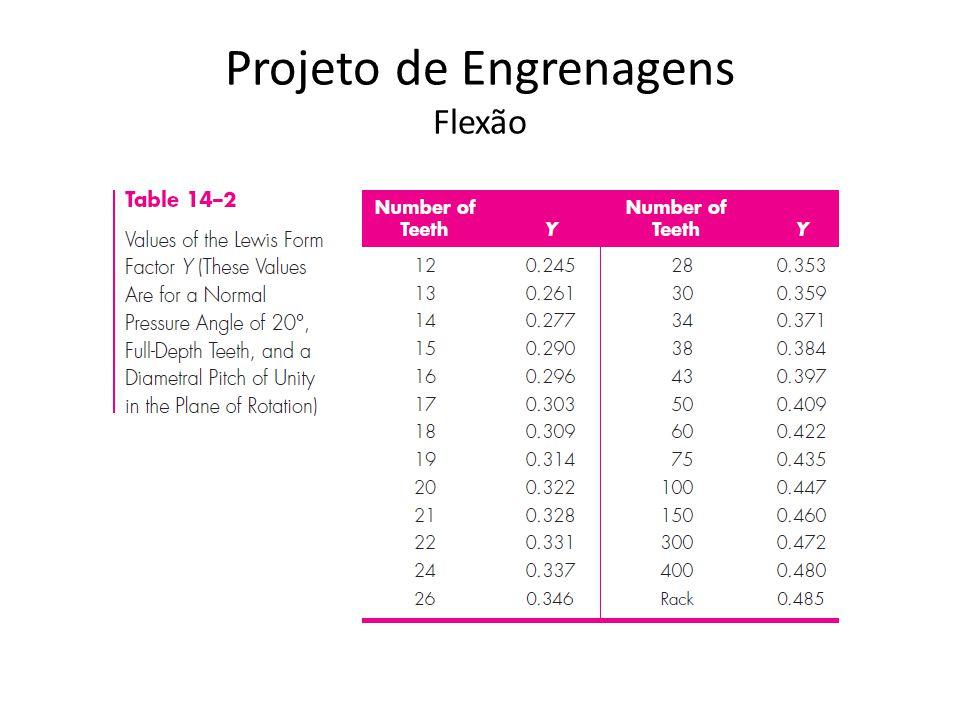 Projeto de Engrenagens Flexão