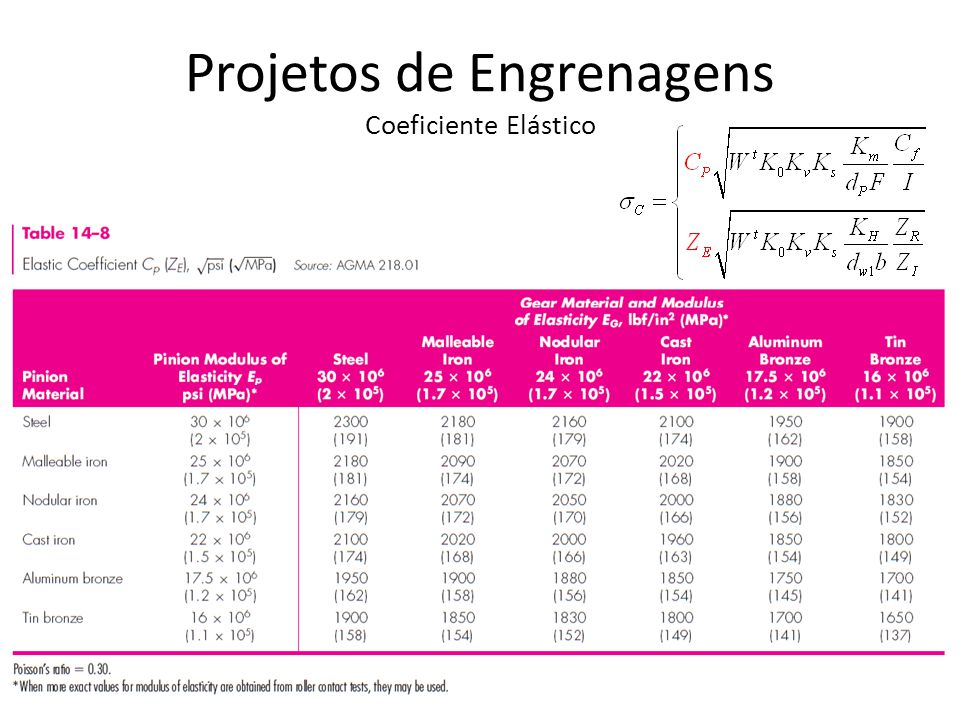 Projetos de Engrenagens Coeficiente Elástico