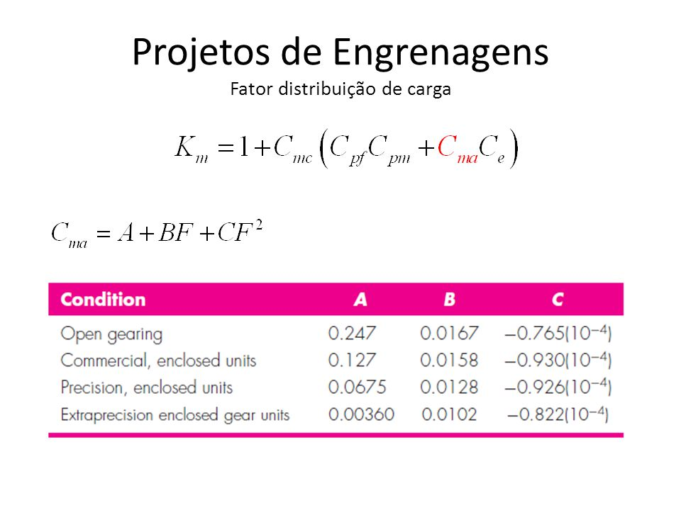 Projetos de Engrenagens Fator distribuição de carga