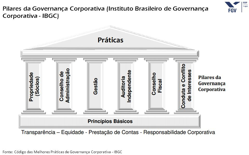 Pilares da Governança Corporativa (Instituto Brasileiro de Governança Corporativa - IBGC)