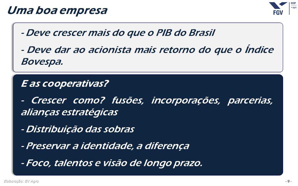 Uma boa empresa - Deve crescer mais do que o PIB do Brasil