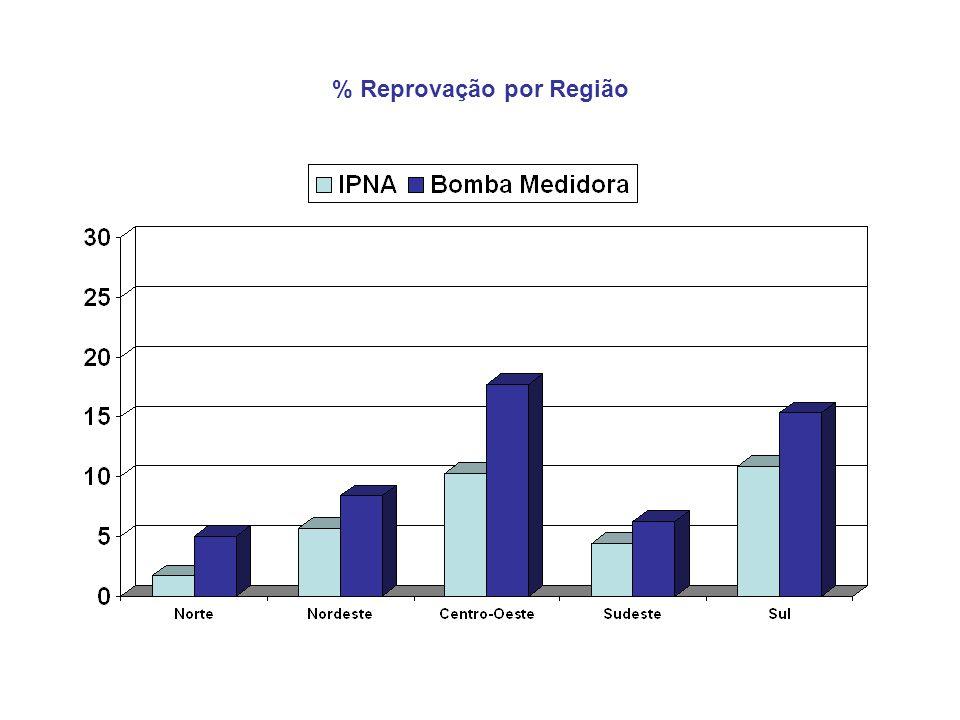 % Reprovação por Região