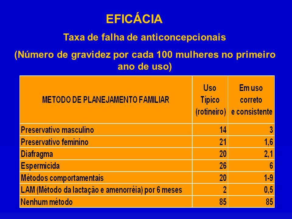 EFICÁCIA Taxa de falha de anticoncepcionais