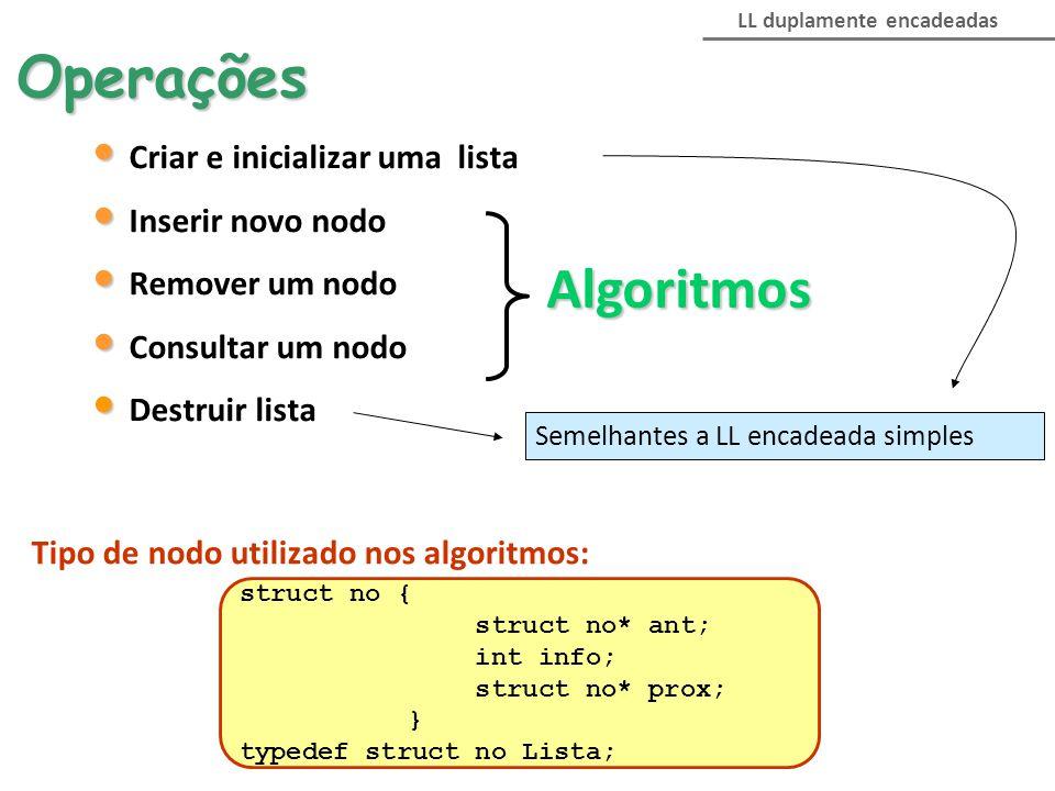 Operações Algoritmos Criar e inicializar uma lista Inserir novo nodo