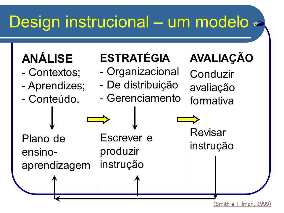 Design instrucional – um modelo