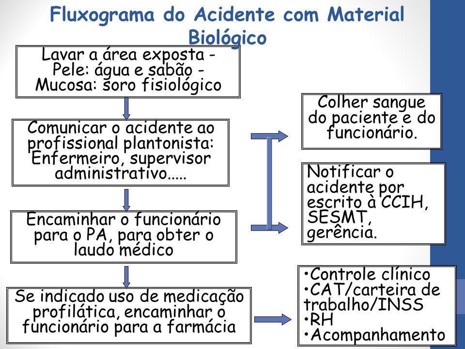 Fluxograma do Acidente com Material Biológico