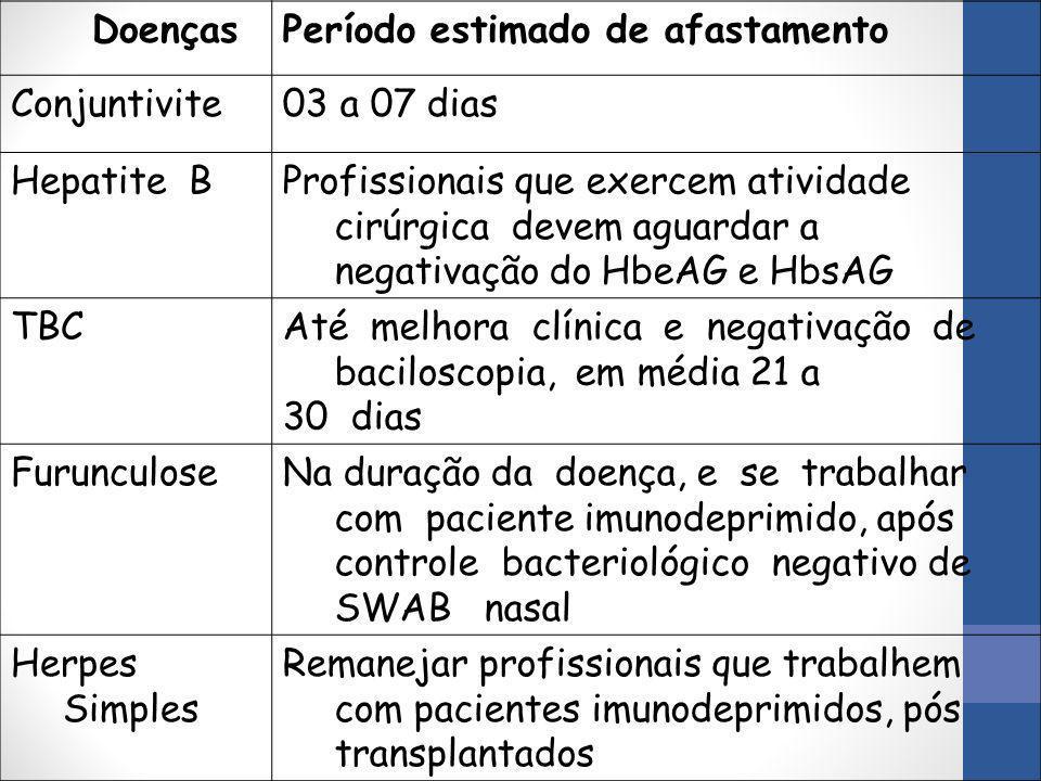 Doenças Período estimado de afastamento. Conjuntivite. 03 a 07 dias. Hepatite B.