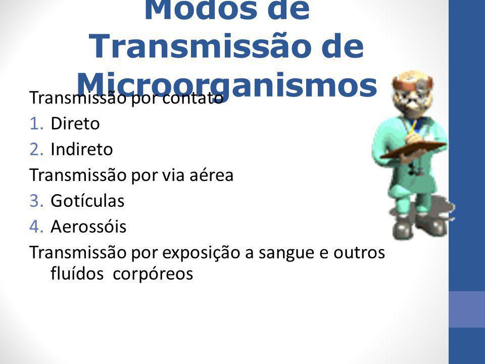 Modos de Transmissão de Microorganismos