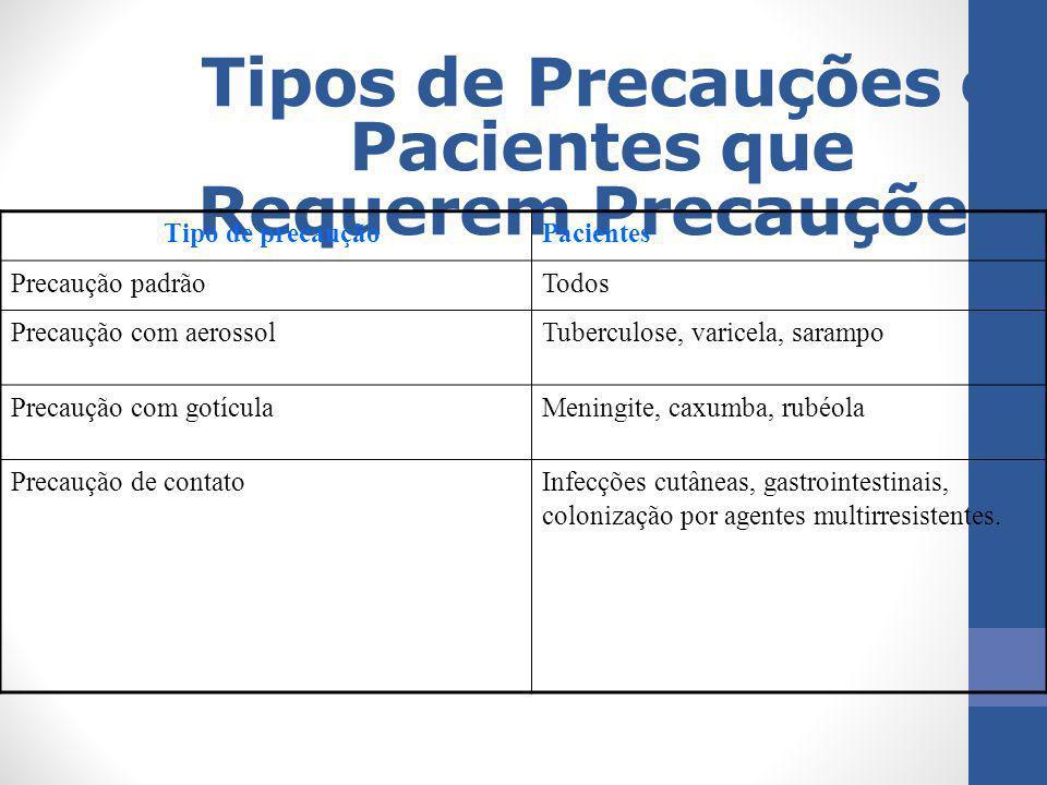Tipos de Precauções e Pacientes que Requerem Precauções