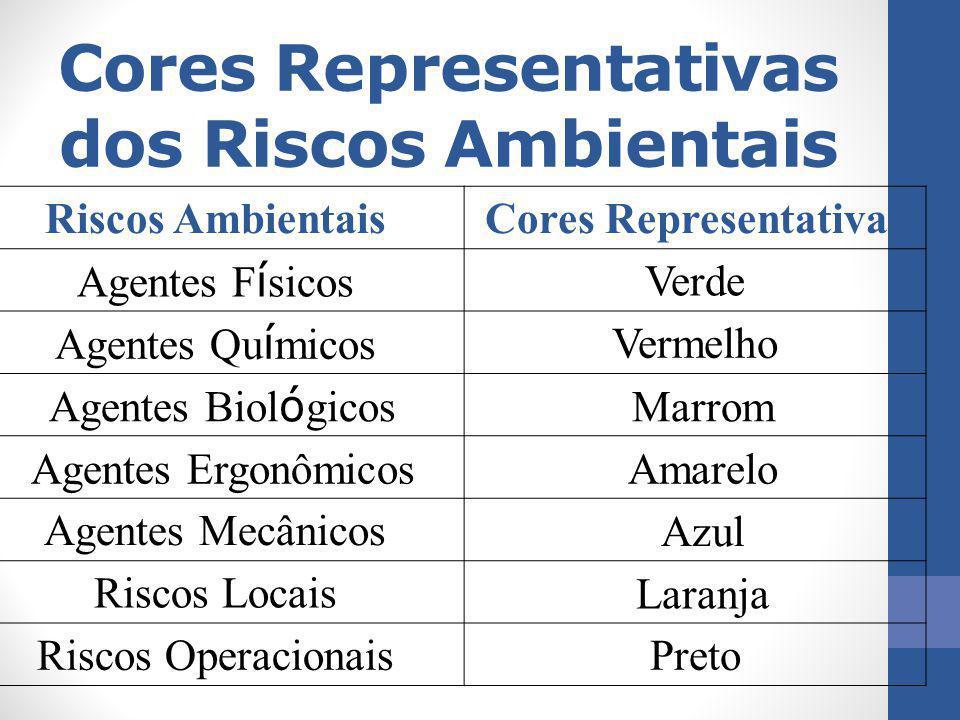 Cores Representativas dos Riscos Ambientais