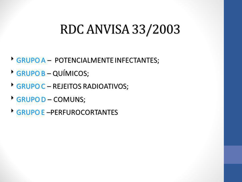 RDC ANVISA 33/2003