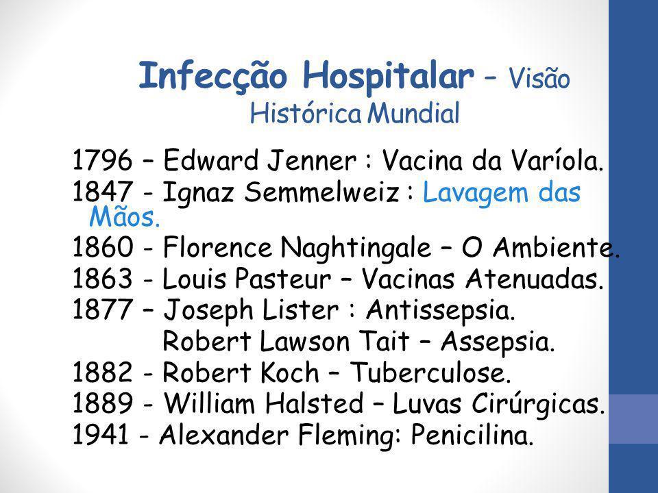Infecção Hospitalar - Visão Histórica Mundial