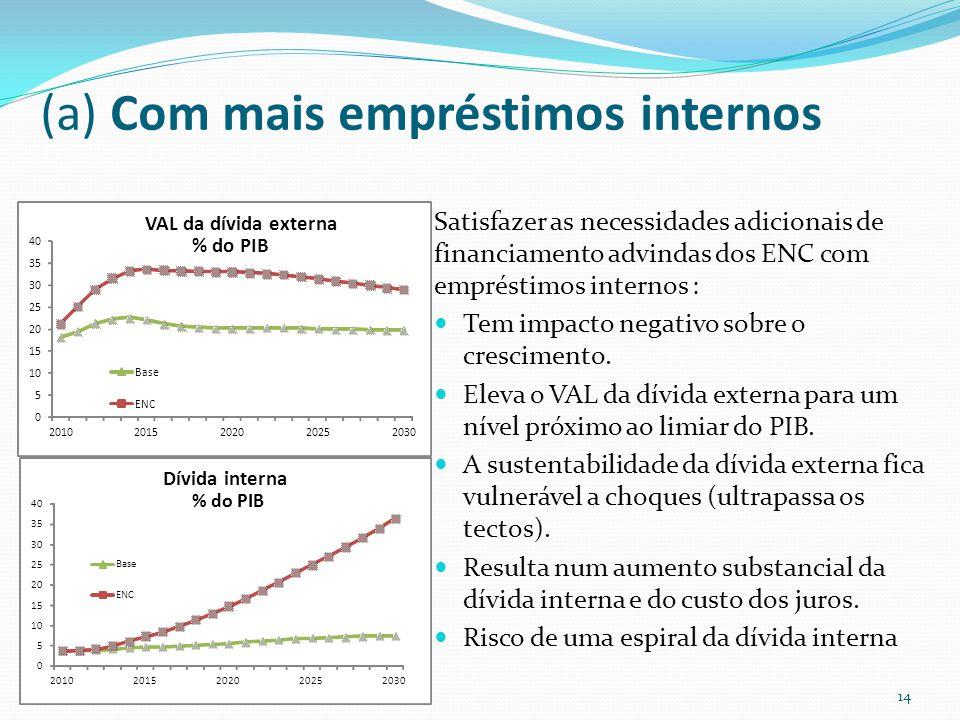 (a) Com mais empréstimos internos