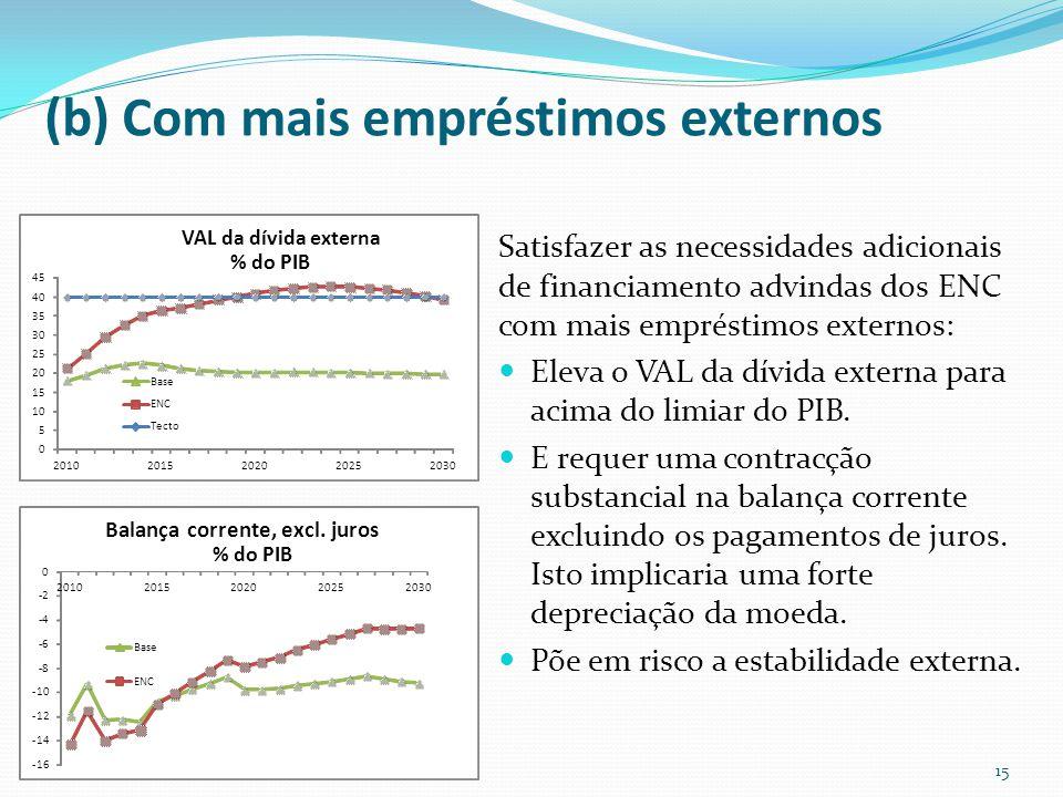 (b) Com mais empréstimos externos