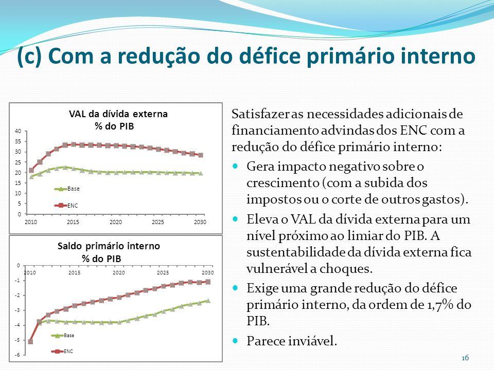 (c) Com a redução do défice primário interno