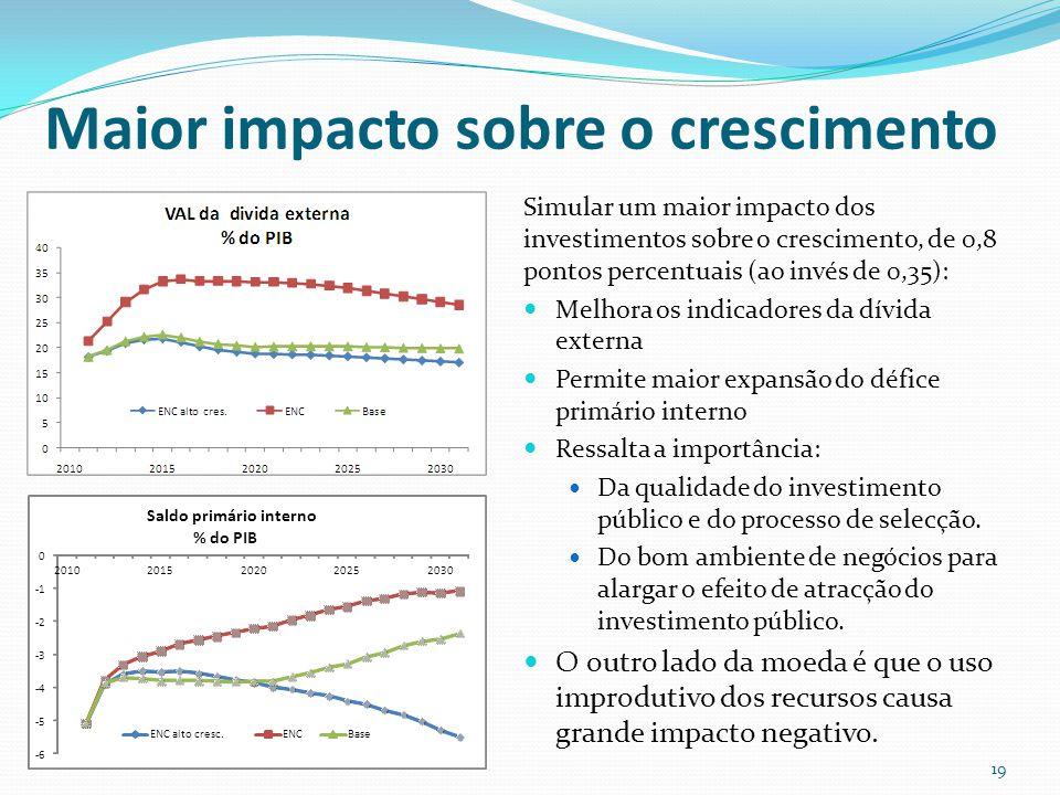 Maior impacto sobre o crescimento