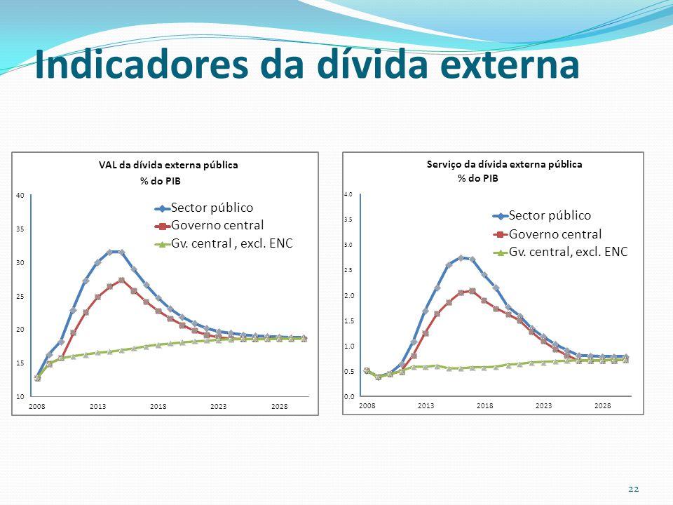 Indicadores da dívida externa