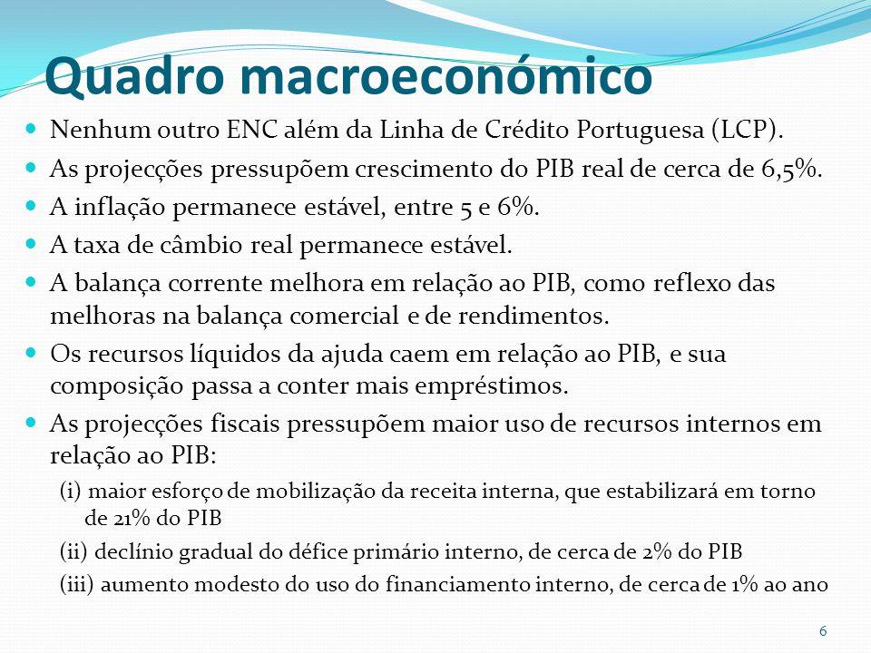 Quadro macroeconómico