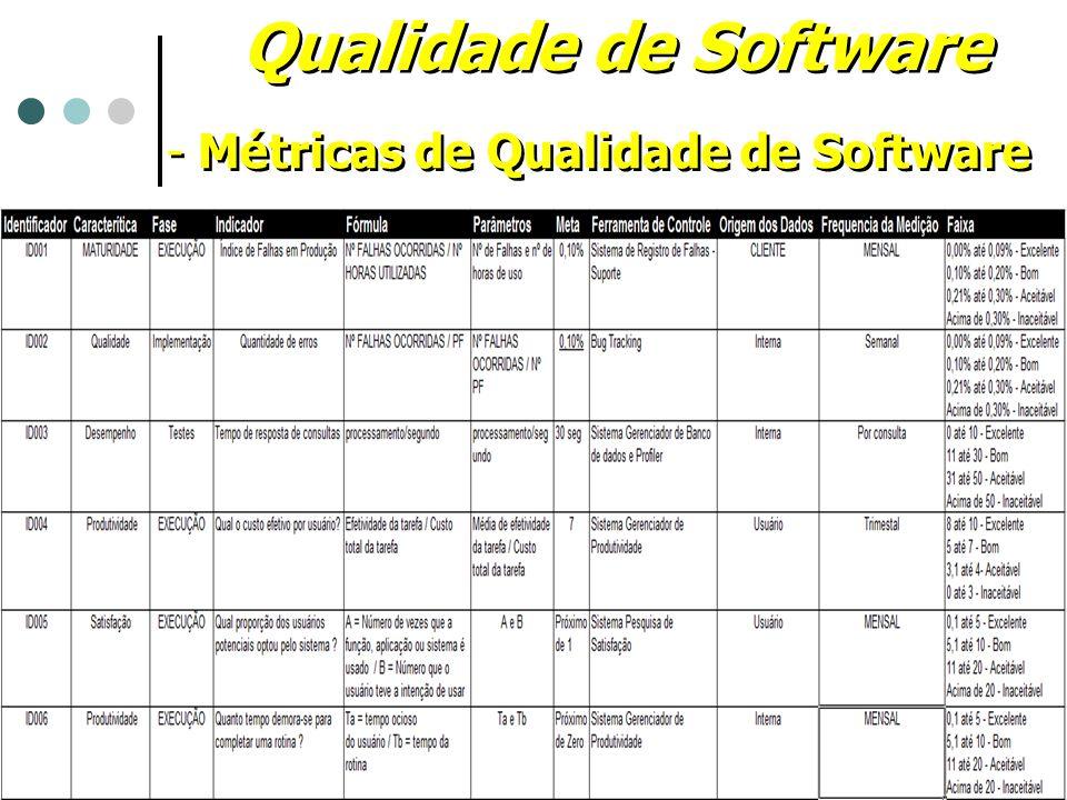 Qualidade de Software Métricas de Qualidade de Software