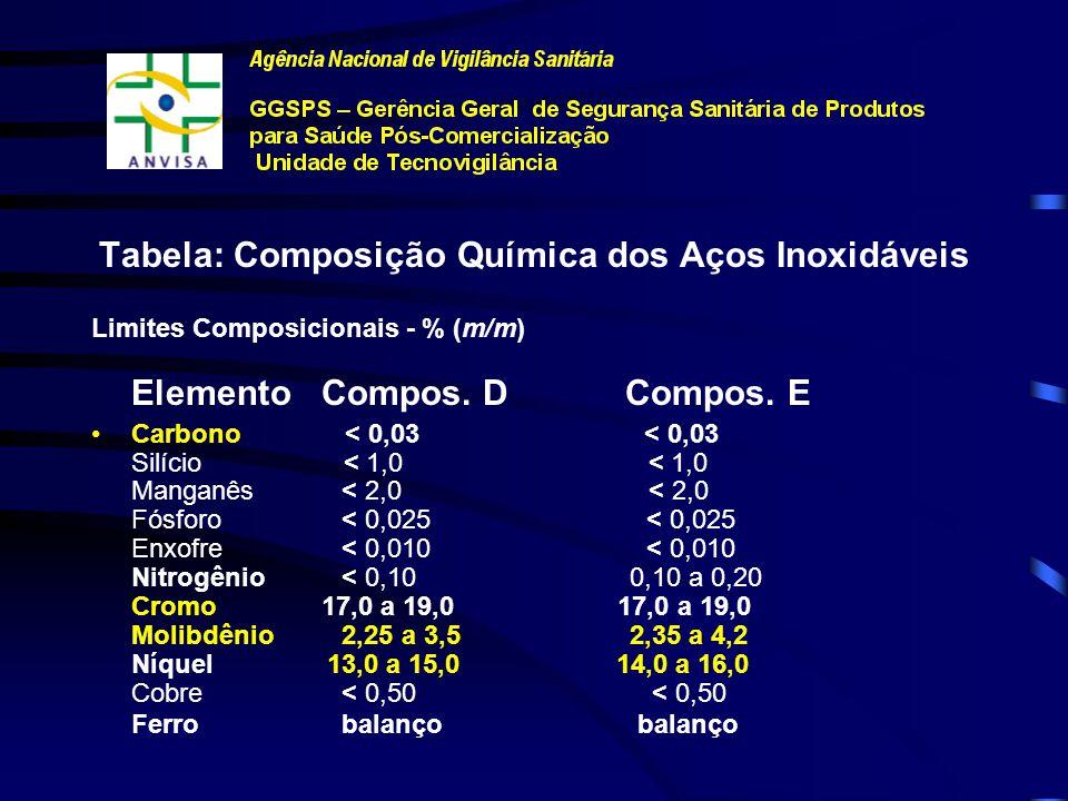 Tabela: Composição Química dos Aços Inoxidáveis