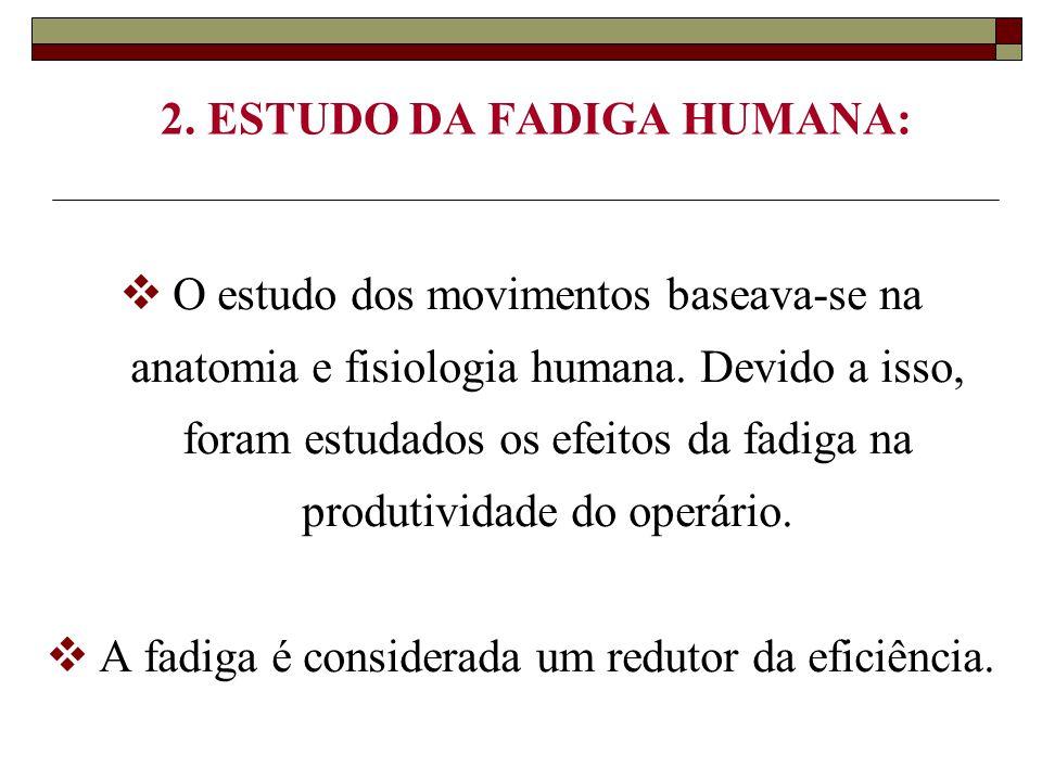 2. ESTUDO DA FADIGA HUMANA: