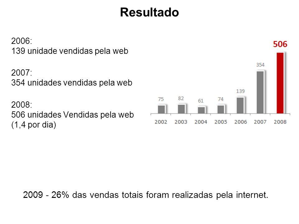 Resultado 2009 - 26% das vendas totais foram realizadas pela internet.