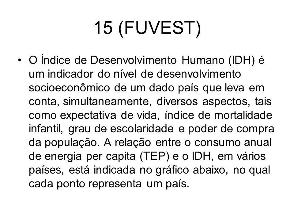 15 (FUVEST)