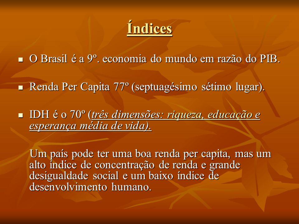 Índices O Brasil é a 9º. economia do mundo em razão do PIB.