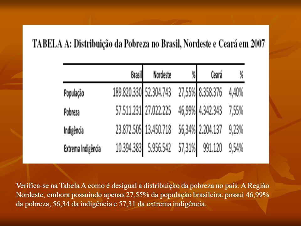 Verifica-se na Tabela A como é desigual a distribuição da pobreza no país.