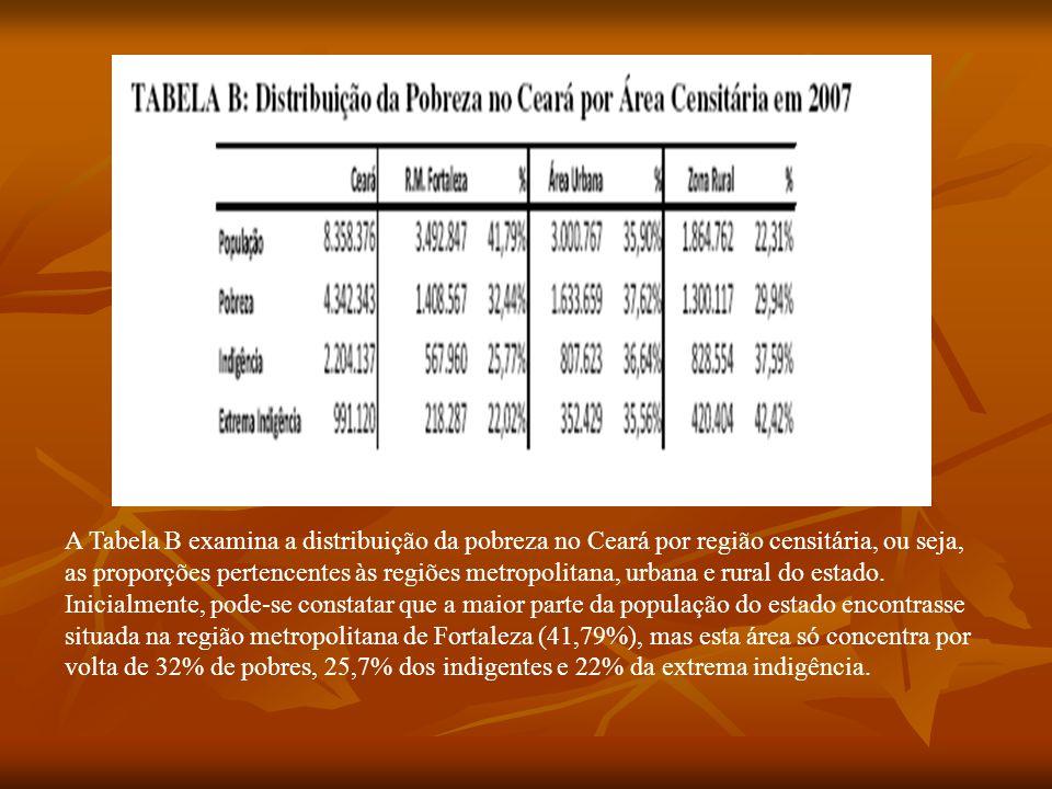 A Tabela B examina a distribuição da pobreza no Ceará por região censitária, ou seja, as proporções pertencentes às regiões metropolitana, urbana e rural do estado.