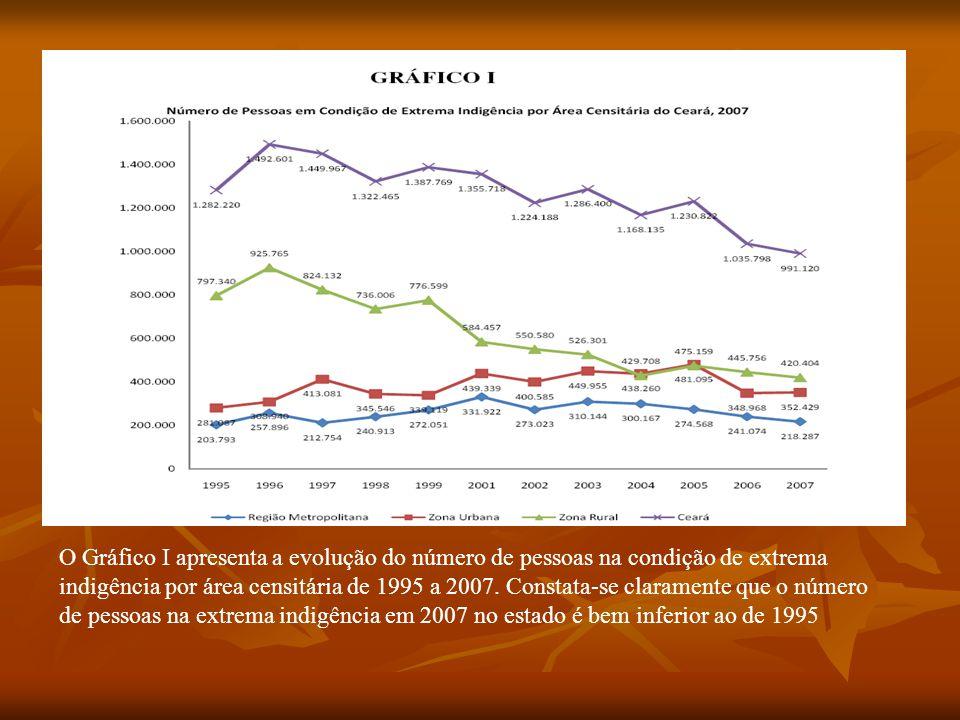 O Gráfico I apresenta a evolução do número de pessoas na condição de extrema