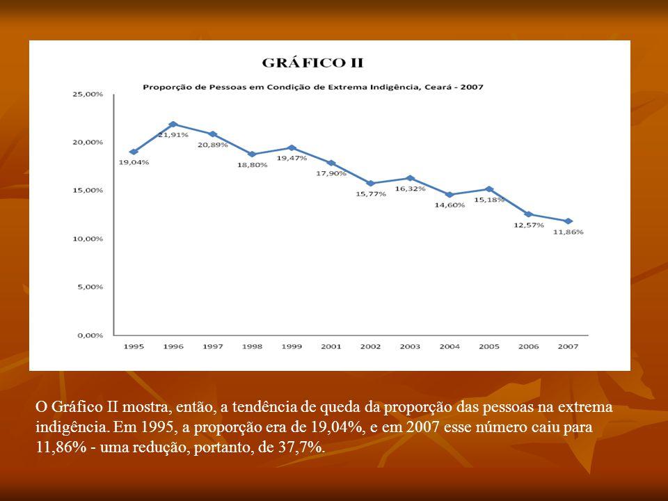 O Gráfico II mostra, então, a tendência de queda da proporção das pessoas na extrema indigência.