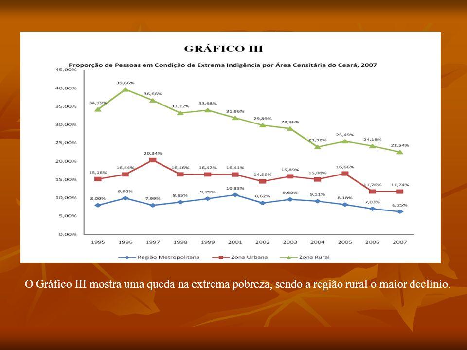 O Gráfico III mostra uma queda na extrema pobreza, sendo a região rural o maior declínio.