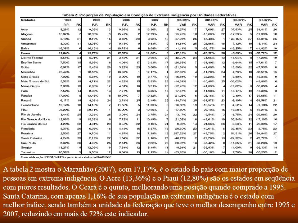 A tabela 2 mostra o Maranhão (2007), com 17,17%, é o estado do país com maior proporção de pessoas em extrema indigência.