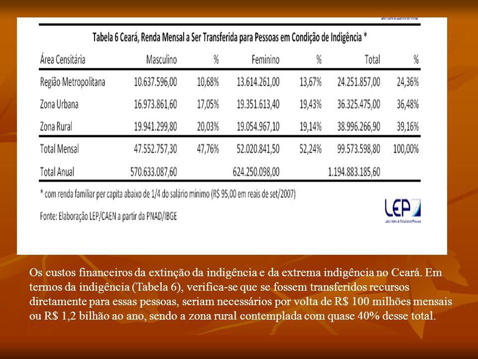 Os custos financeiros da extinção da indigência e da extrema indigência no Ceará.