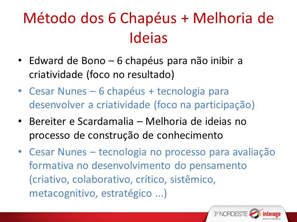 Método dos 6 Chapéus + Melhoria de Ideias