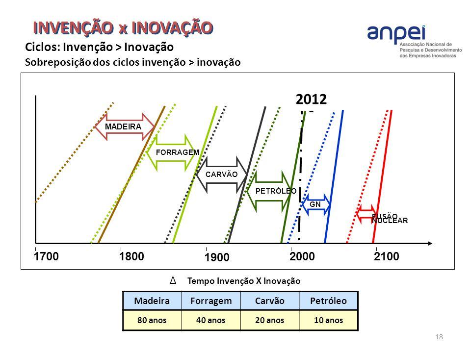 INVENÇÃO x INOVAÇÃO 2012 Ciclos: Invenção > Inovação