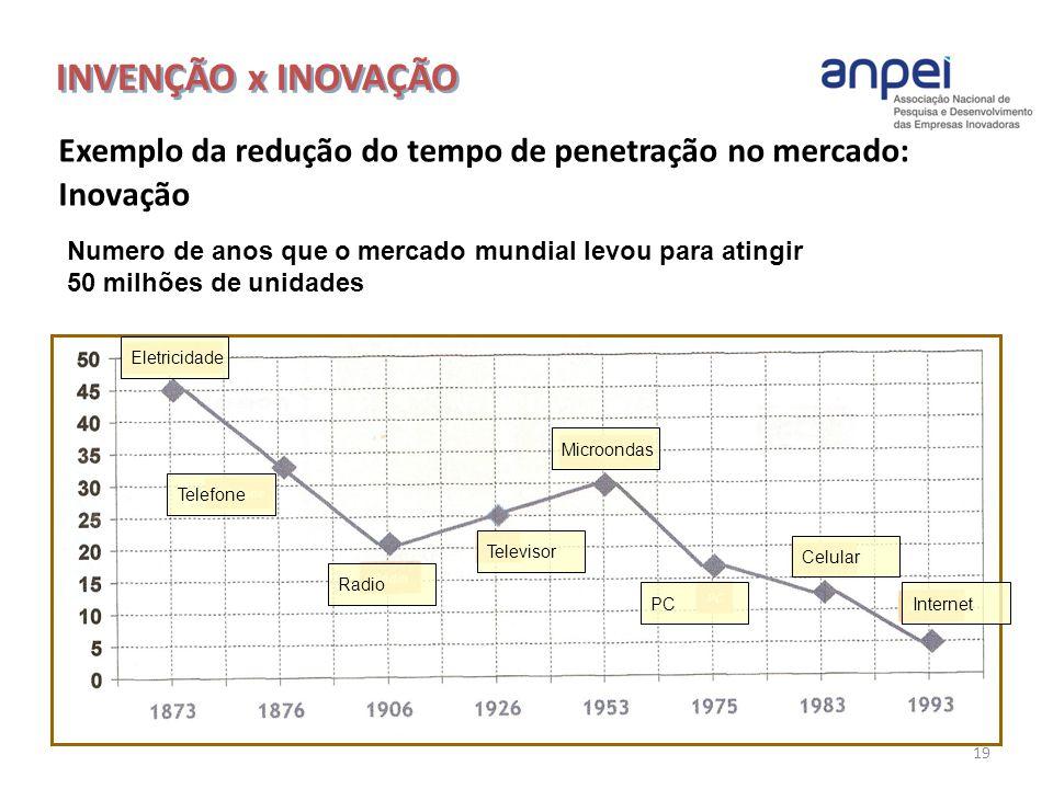 INVENÇÃO x INOVAÇÃO Exemplo da redução do tempo de penetração no mercado: Inovação. Numero de anos que o mercado mundial levou para atingir.