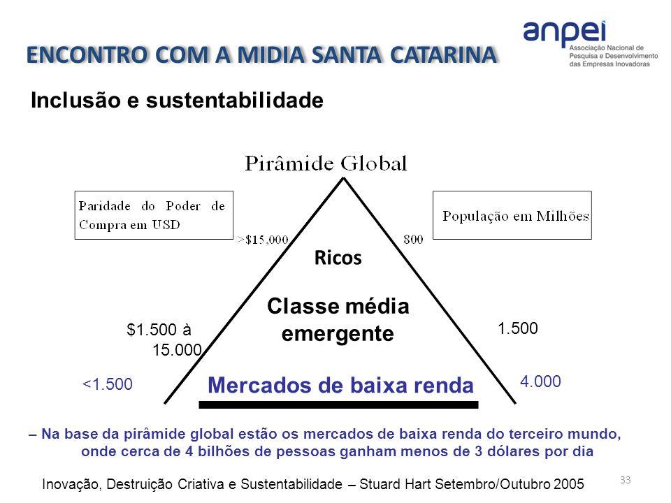 ENCONTRO COM A MIDIA SANTA CATARINA Mercados de baixa renda