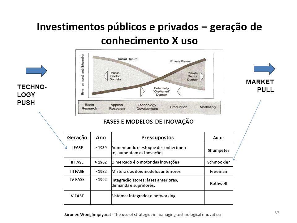 Investimentos públicos e privados – geração de conhecimento X uso
