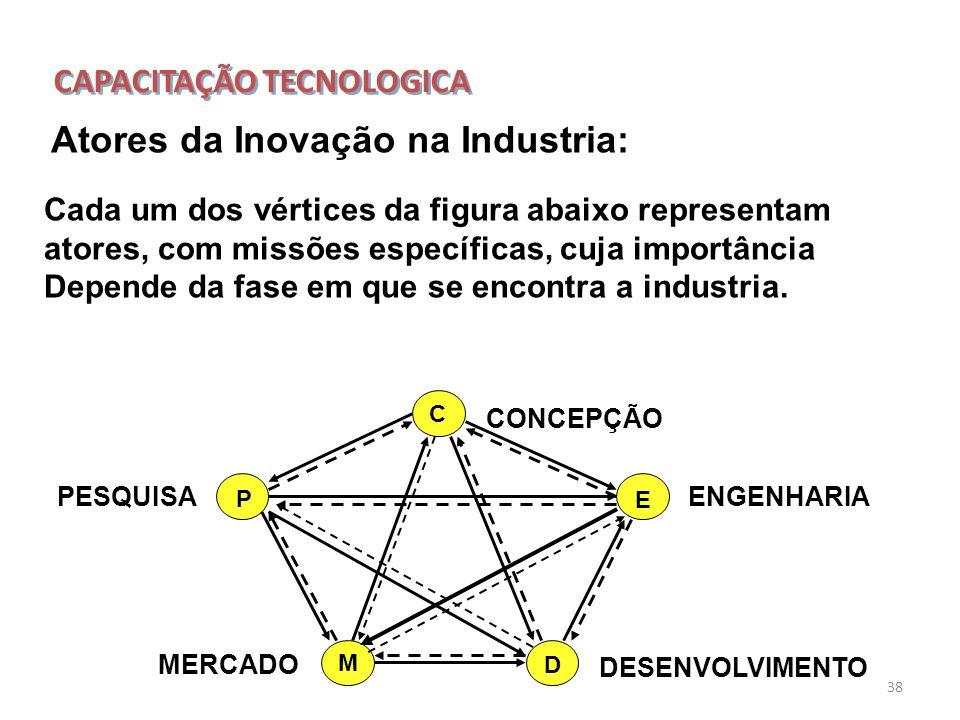 CAPACITAÇÃO TECNOLOGICA
