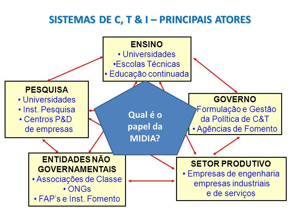 SISTEMAS DE C, T & I – PRINCIPAIS ATORES